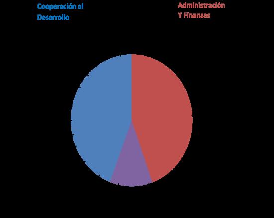grafico-finanzas